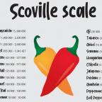 scoville_scale_chilli