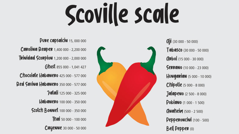scoville_scale_chilli